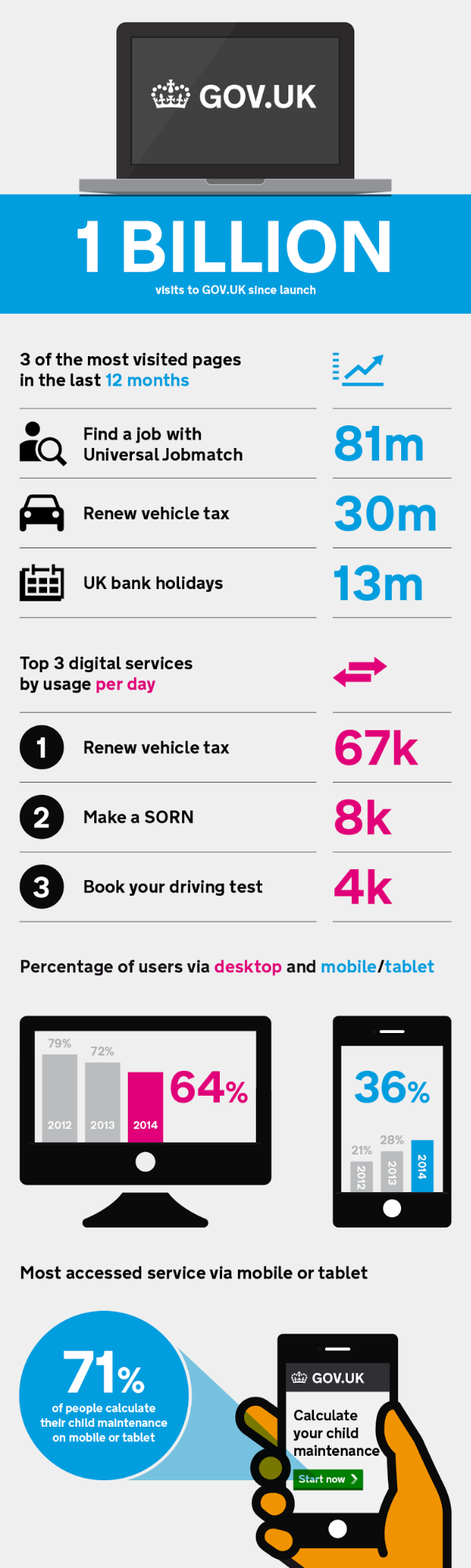 Infographic showing the breakdown of visits to various places across GOV.UK that made up the 1 billion visits since launch