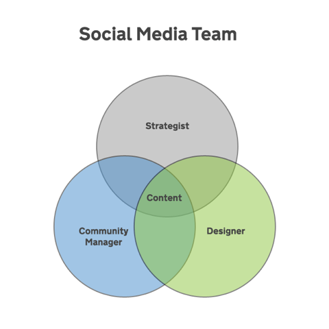 Venn Diagram - Social Media Team