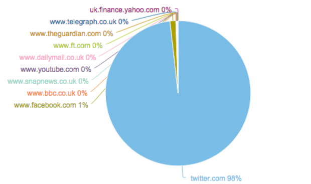 Pie chart image showing Twitter accounting for 98% mentions, and Facebook at 1%.