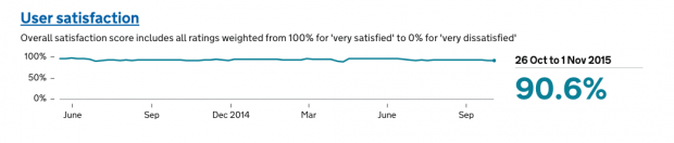 Line graph showing a consistent rate of around 90.6% user satisfaction