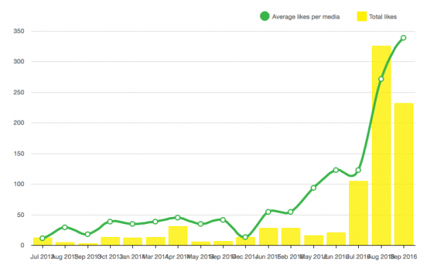 Graph showing how posting more content has increased our engagement on our Instagram channel